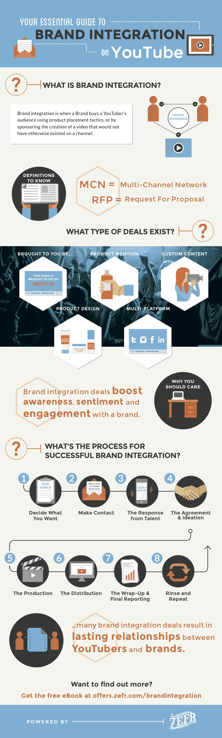 Infographic: Your Essential Guide to Brand Integration on YouTube