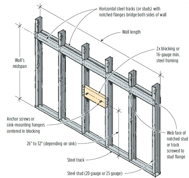 Mounting a Wall-Hung Sink on a Steel-Stud Wall   JLC ...