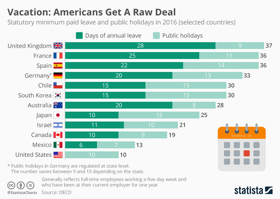 How Much Paid Leave And Holidays Workers Get In Different ...
