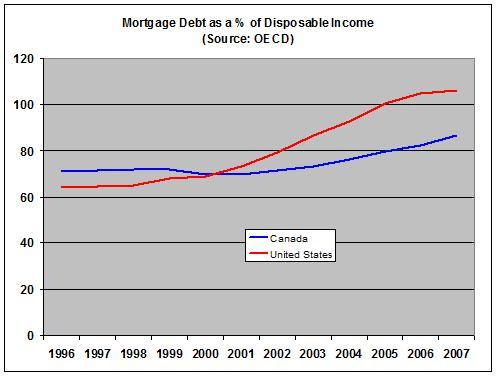 mortgage%20debt%20disposable%20icnome.jpg