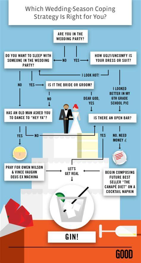 Gangsta Bride: A Flowchart: How to Survive Wedding Season