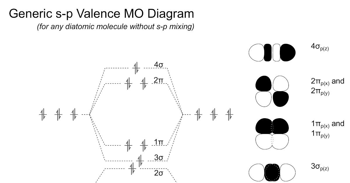 27 Molecular Orbital Diagram Of B2 Wiring Diagram