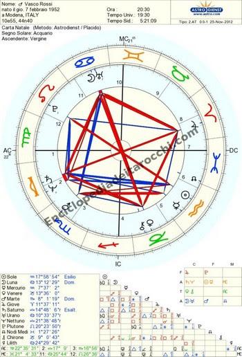 Il tema natale astrologico di Vasco Rossi