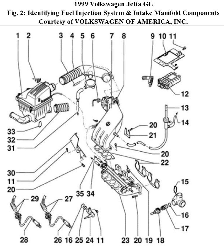 1999 Volkswagen Jetta Engine Diagram Wiring Diagram Permanent A Permanent A Emilia Fise It