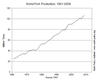 World Pork Production, 1961-2009