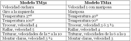 tabla Cocinar con TM31 y TM21 Mayra Fernandez Joglar1 Zumo quemagrasas