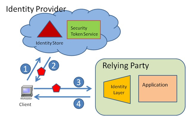 Interactions in the AppFabric Access Control Service