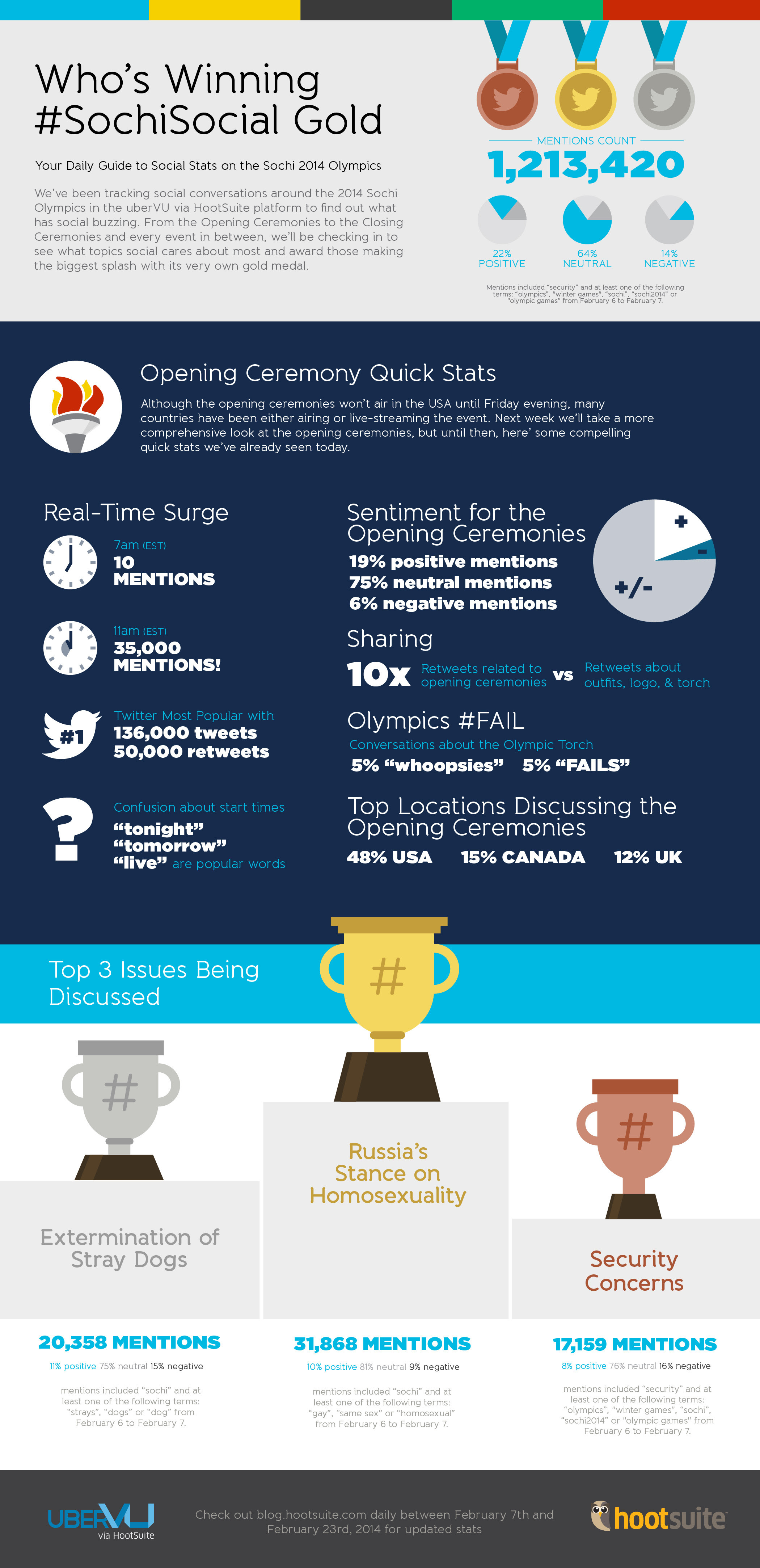 Who''s Winning Sochi Social Gold - infographic