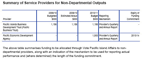 budget2010-peda