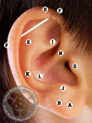 Ear Piercing Guide Chart