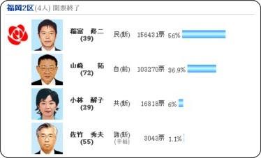 http://www.nishinippon.co.jp/nnp/politics/election/2008syuin/sokuhou/fukuoka.shtml