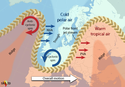 The slowing of the west to east flow of the jet stream produces large meandering lobes that can stall, resulting in long periods of unchanging weather. Source: Skeptical Science