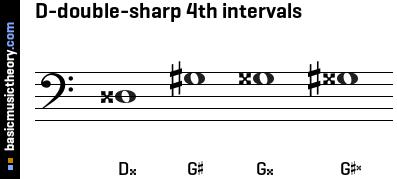 basicmusictheory.com: D-double-sharp 4th intervals