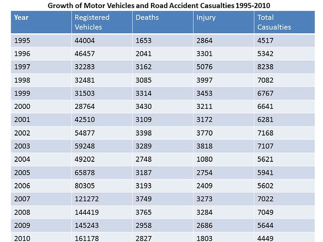 Growth of motor vehicles and Road accident Casualties for last sixteen years