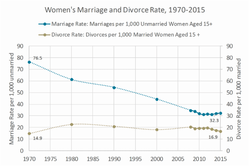 marriage and divorce rate