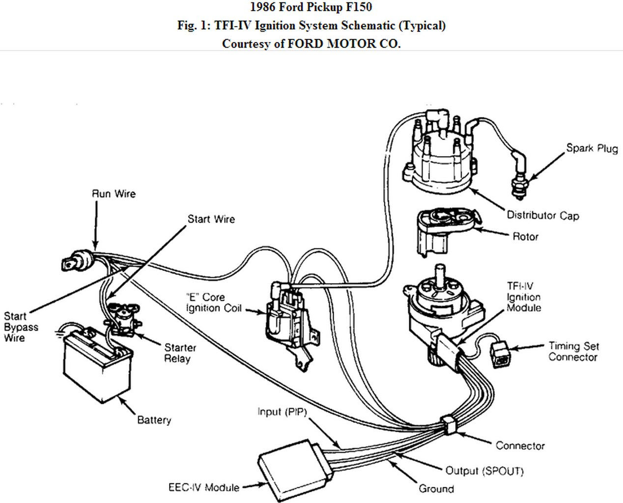 Diagram 86 F150 Distributor Wiring Diagram Full Version Hd Quality Wiring Diagram Diagrambagbye Portaimprese It