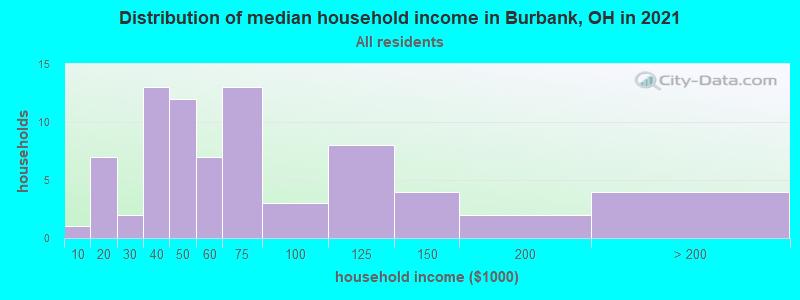 Burbank, Ohio (OH 44214) profile: population, maps, real ...