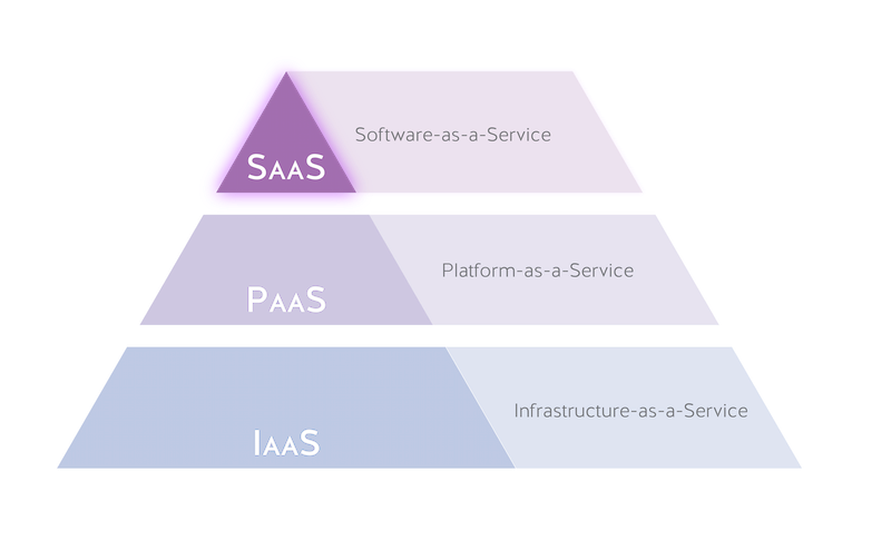 SaaS-software-as-a-service-cloud-stack-nordic-apis