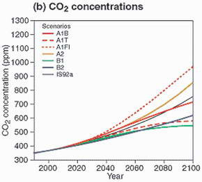 Fig. 6. Charts potential carbon dioxide concentrations from 1990 through 2100 according to various scenarios (Daniel Schrag, Harvard University)
