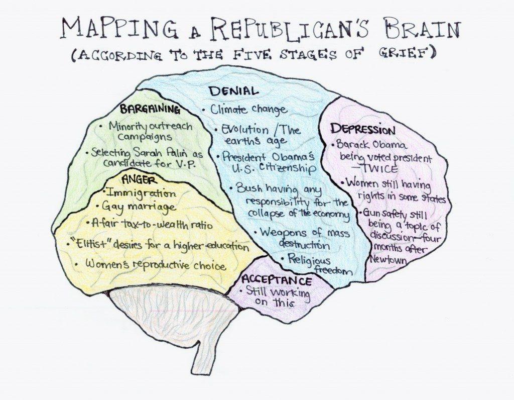 Image result for Cartoon Republican brains
