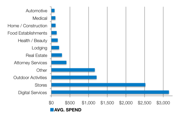 AdWords monthly spend SMBs