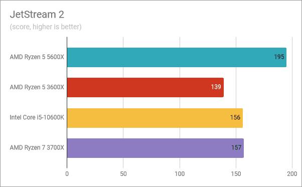Resultados del banco de pruebas AMD Ryzen 5 5600X: JetStream 2