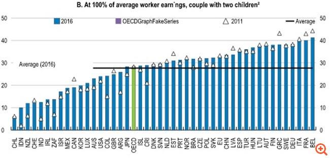 ΟΟΣΑ: Πρωταθλήτρια σε φόρους, τελευταία σε ανάπτυξη και στήριξη ανέργων η Ελλάδα