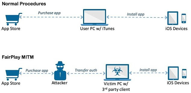 The attackers created Windows software called 'Aisi Helper' for the PC, which purported to be software that provides services for iOS devices such as system re-installation, jailbreaking, system backup, device management and system cleaning. But it was also installing malicious apps