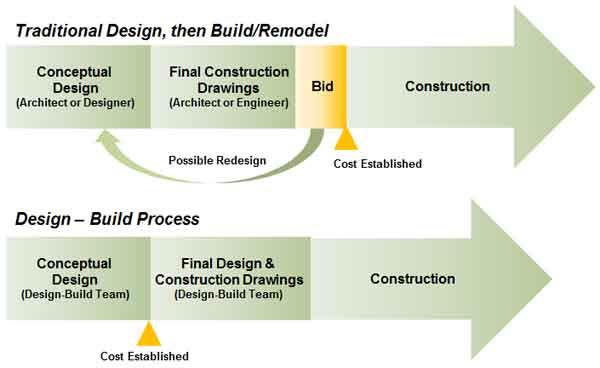 Design Build Saves Time Money Greene Construction