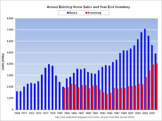 Annual Existing Home Sales and Year End Inventory