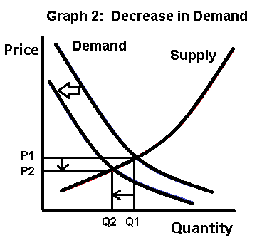 Supply and Demand Graph 2