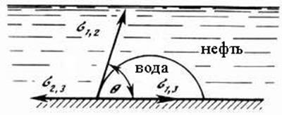 Поверхностномолекулярные свойства системы пластводанефтьгаз