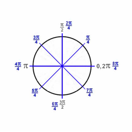 4: Unit Circle - Trig Functions & Identities