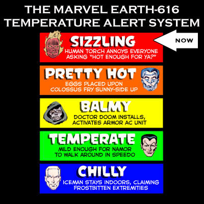 Marvelometer