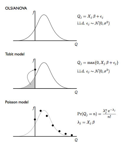 Illustrating model differences: OLS, Tobit, and Poisson