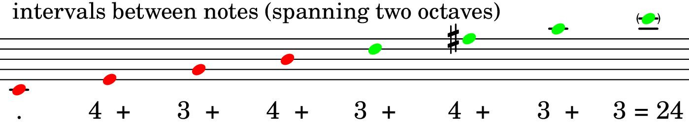 CM13#11 chord