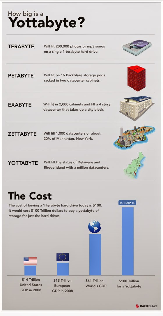 how big is Yottabyte