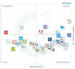 The Best Small-Business Marketing Automation Software According to ...