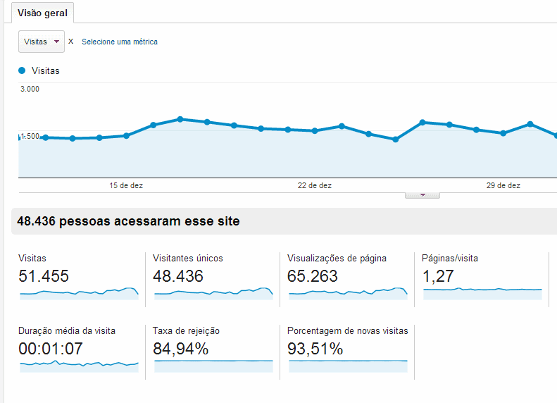dados do Google Analytics
