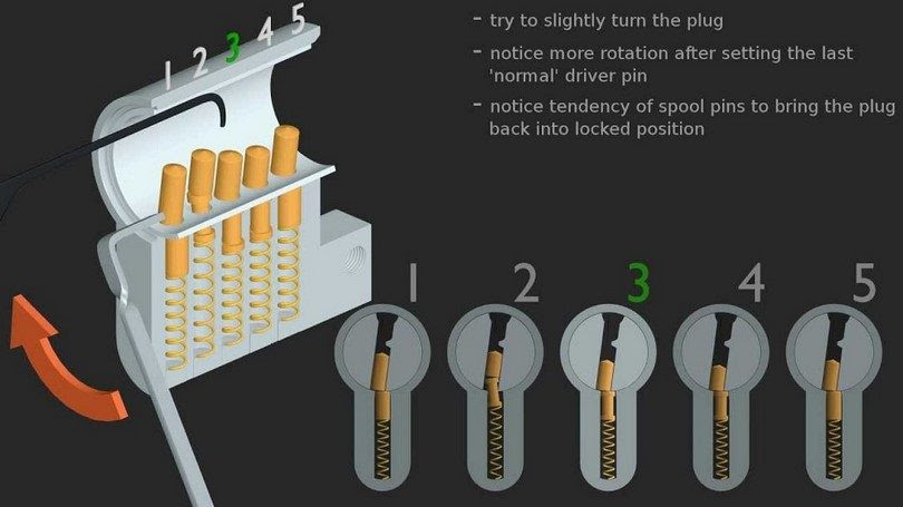How To's Wiki 88: How To Pick A Lock
