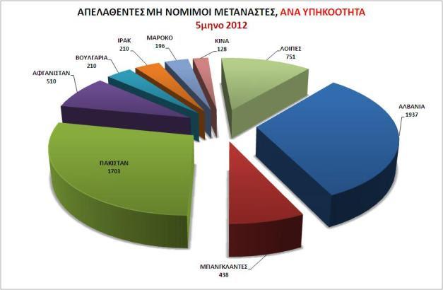 Απελαθέντες μη νόμιμοι μετανάστες,  ανά υπηκοότητα 5μηνο 2012