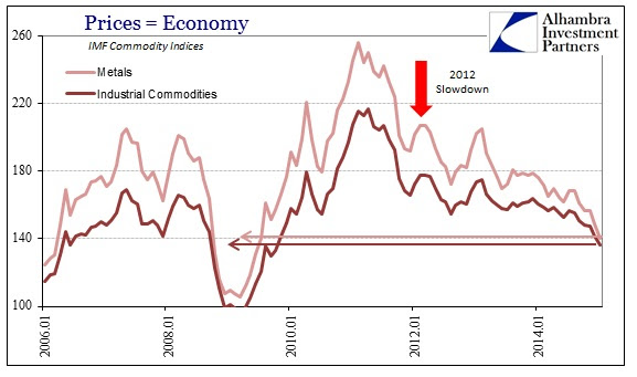 ABOOK Feb 2015 Commodities IMF Metals and Indl Index
