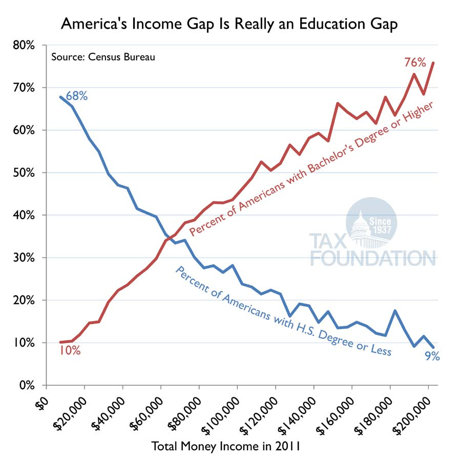 Income Vs Education