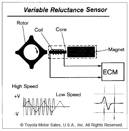 Wilbo666 Toyota Speed Sensors