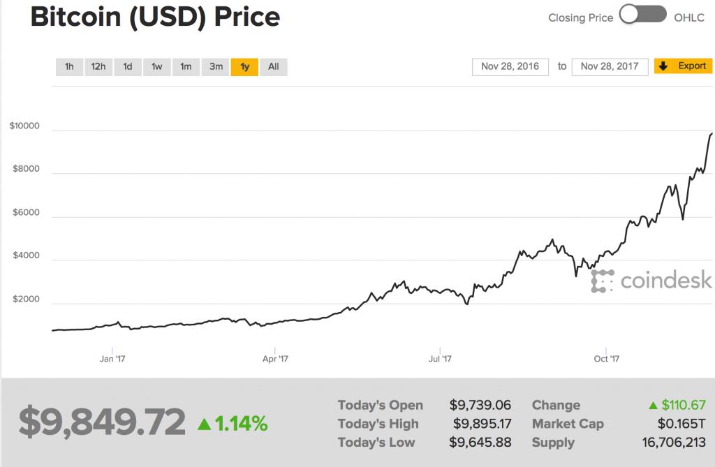 bitcoin news bull
