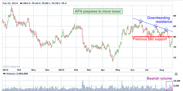 1-year chart of APA (Apache Corporation)