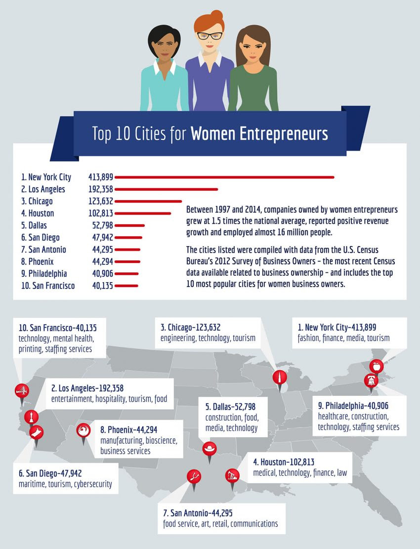 Top 10 Cities for Women Entrepreneurs : eAskme