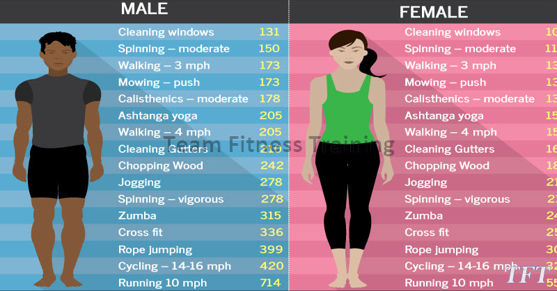 CALORIES BURNED IN 30 MINUTES - MALE VS FEMALE - TrainHardTeam
