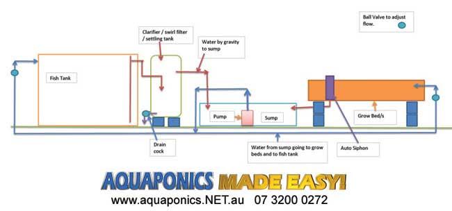 Aquaponic System Plans PDF