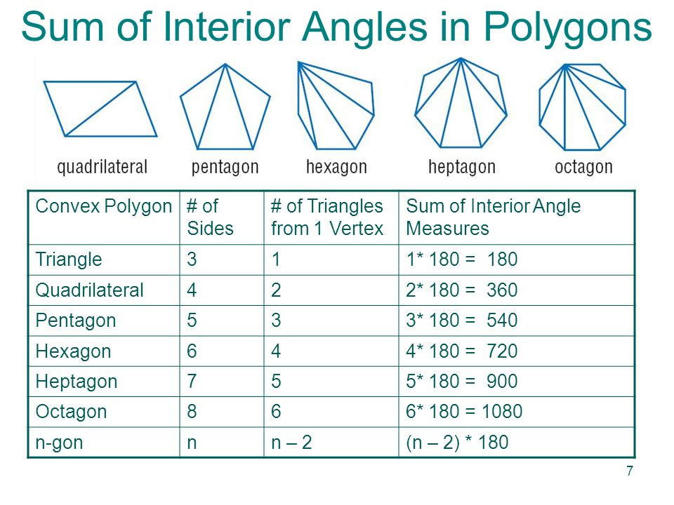 Sum+of+Interior+Angles+in+Polygons
